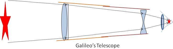 A Schematic Of Galileos Telescope